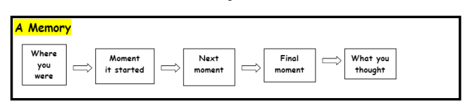 Structure Memory